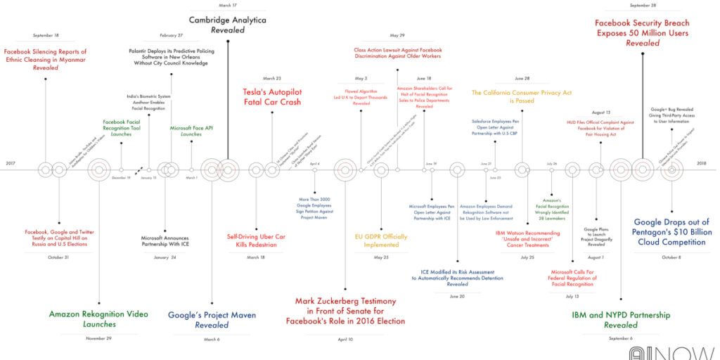 timeline diagram of AI ethical scandals